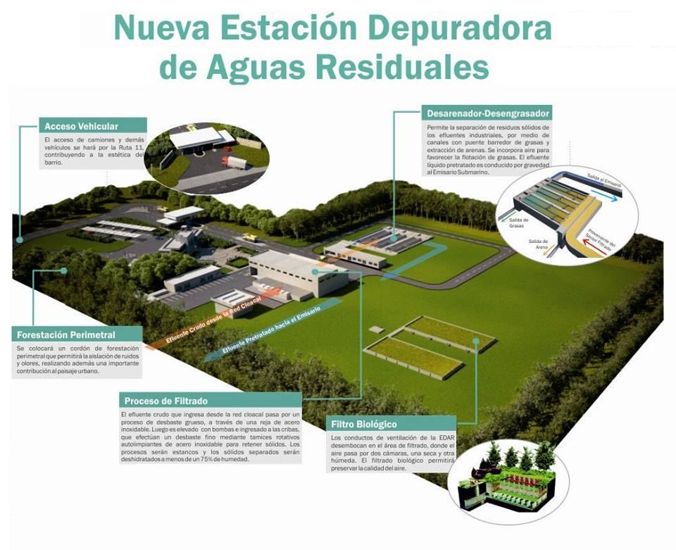 Obras sanitarias s e mgp for Depuradora aguas residuales
